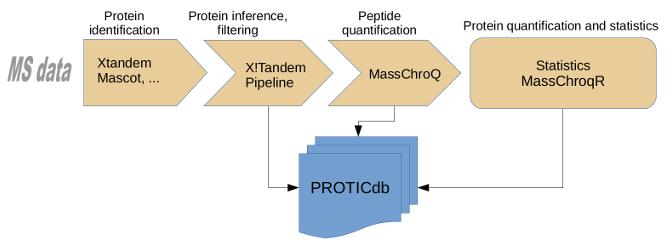 Bioinformatique - PAPPSO